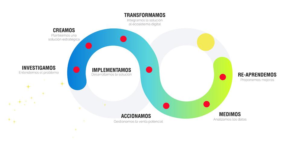 proceso de transformación digital interaxiona